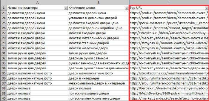 Фишки кластеризации - ТОП URL конкурентов