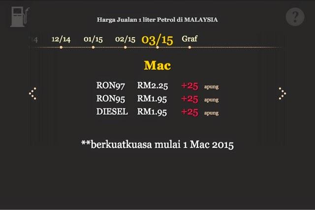 Harga minyak semasa Mac 2015