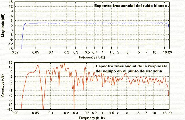 Rspuesta de un equipo de audio a ruido blanco, medida en el punto de escucha