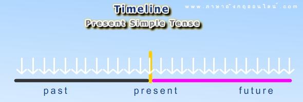 timeline present simple tense