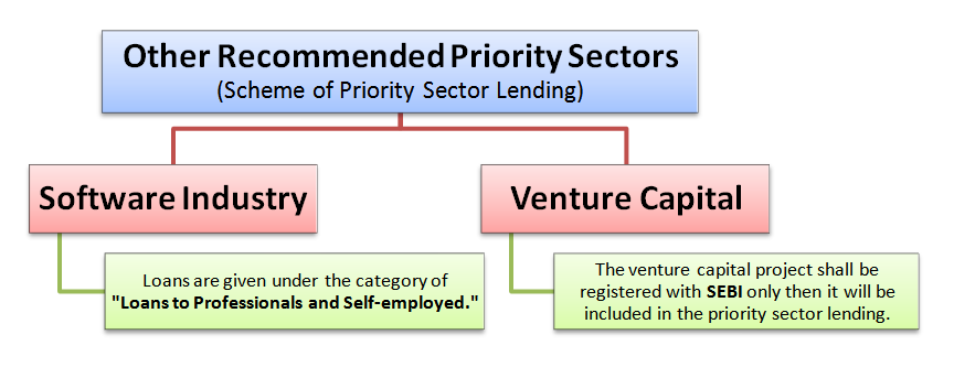 recommended priority sectors