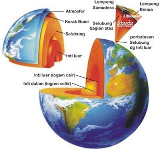Struktur Dan Lapisan Bumi