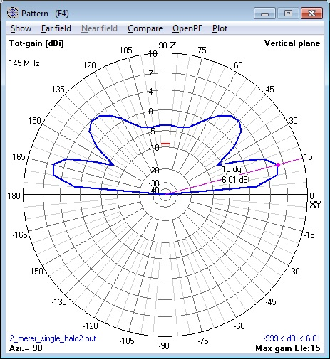 144 MHz single Halo Antenna at 1λ elevation