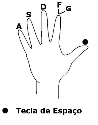 Mão esquerda