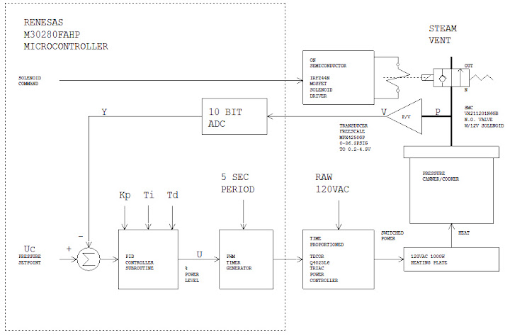 Automated pressure processing system block diagram
