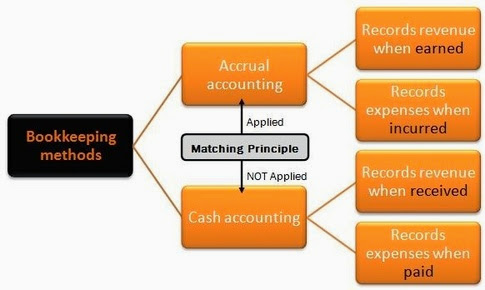 Bookkeeping methods: Accrual vs. Cash Accounting