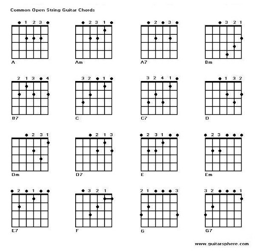 how to read a guitar tab chart