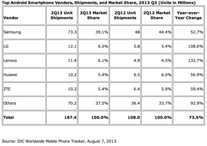 Android Hersteller Marktanteile