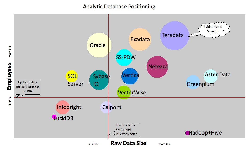 joeharris76 analytic database market segmentation