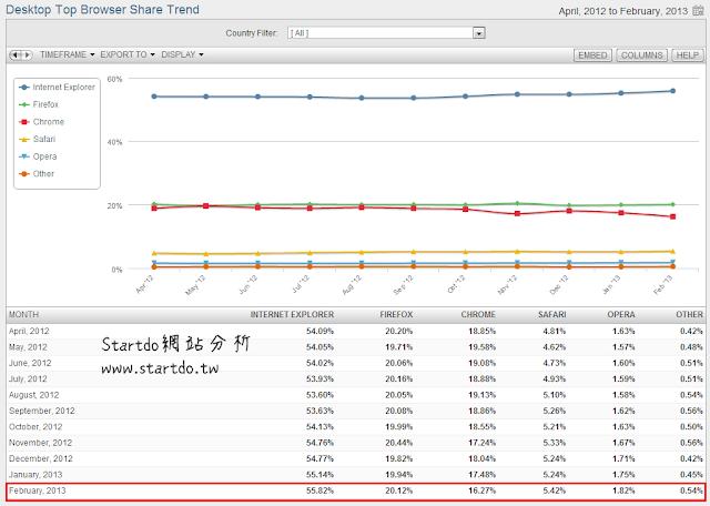 Google瀏覽器的市占率下滑了1.21%