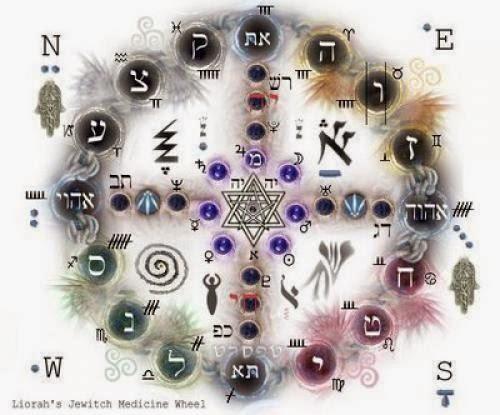 Kabbalistic Medicine Wheel