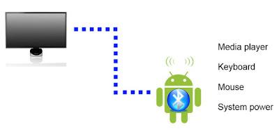 Gunakan Android untuk mengendalikan komputer Anda