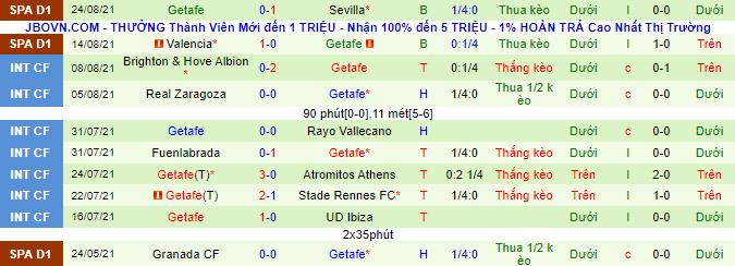 Nhận định, soi kèo Barcelona vs Getafe, 22h ngày 29/8 - Ảnh 3