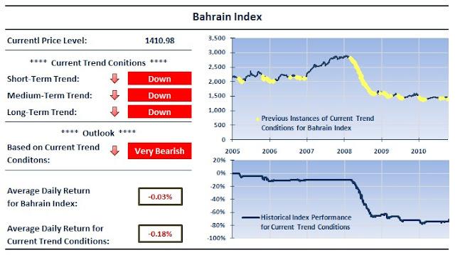 essay on bahrain stock exchange