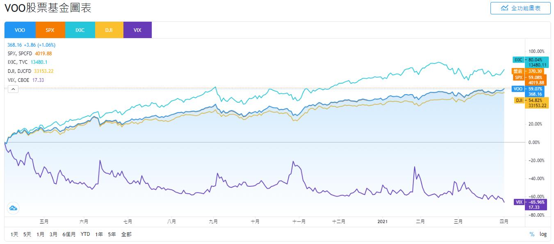美股VOO、SPX、IXIC、DJI和VIX股價即時走勢比較