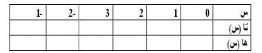 شروط الالتحاق بالحماية المدنية, الملف المطلوب, نماذج الأسئلة الشفهية, نماذج الامتحانات الكتابية %D8%AC%D8%AF%D9%88%D