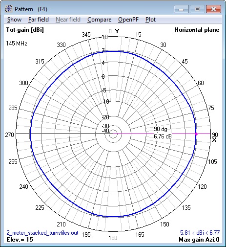 144 MHz stacked Turnstile Antenna azimuth