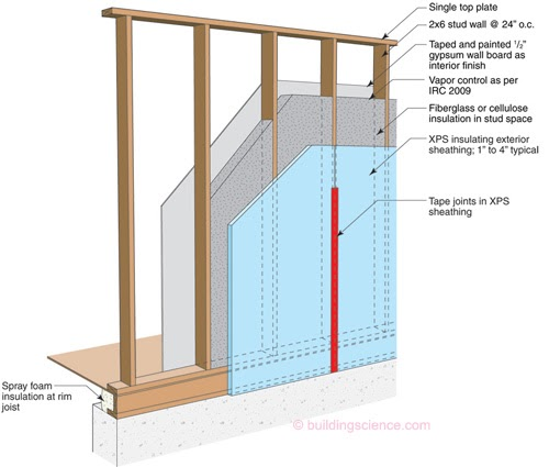 Green Home Thoughts Energy Efficient Wall Construction