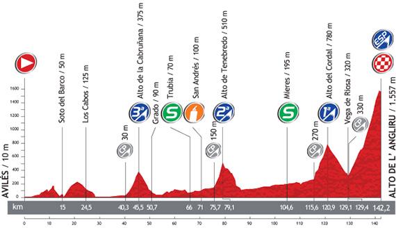 La Vuelta 2013. Etapa 20. Avilés - Alto de L´Angliru. @ Unipublic