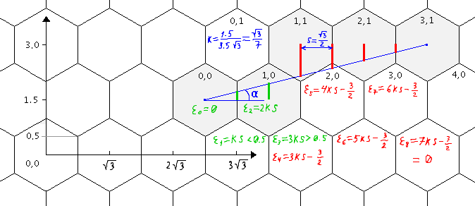 Line Drawing Algorithm With Example : ಠ bresenham s line drawing algorithm on a hexagonal grid