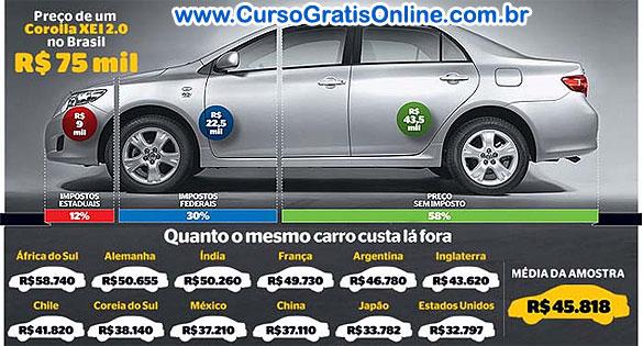 Carros no Brasil