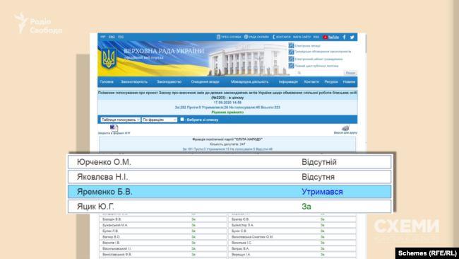 А коли голосували за законопроєкт уже в цілому, «утримався» і депутат Богдан Яременко, у якого брат став його депутатським помічником