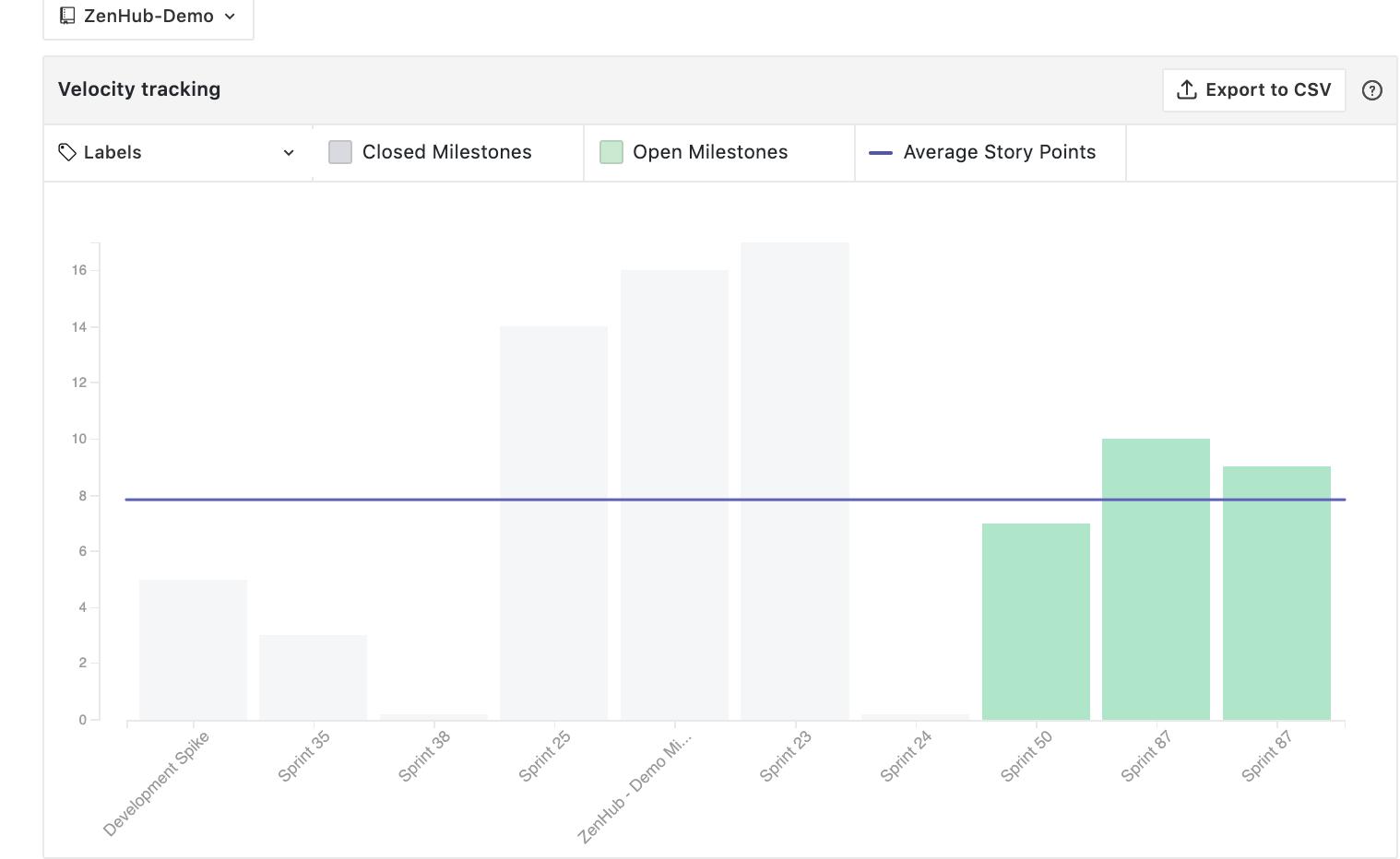 velocity report for release planning in ZenHub