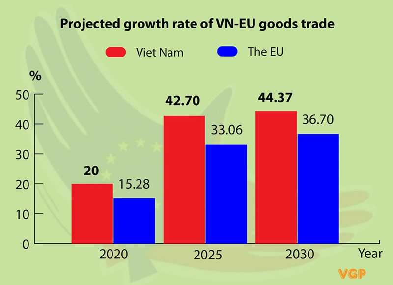 European Parliament ratifies EU-Vietnam Free Trade Agreement (EVFTA)