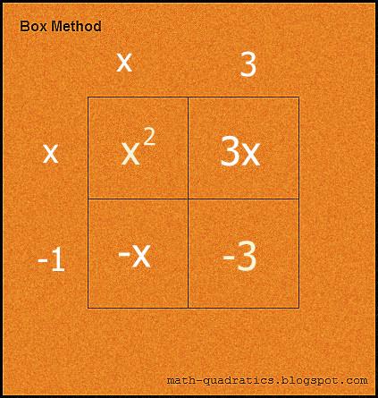 Box method: Step 4 (image)