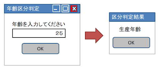 entertainment-lab: 同値分割と境界値分析 enter...  同値分割と境界値