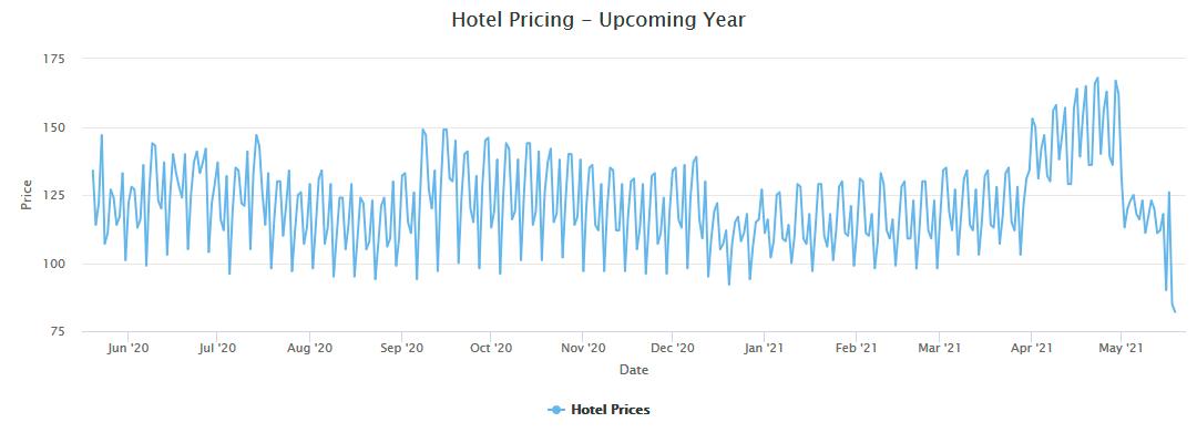 Hotel Price-Airbnb pricing tools, Beyond Pricing vs Pricelabs- Zeevou