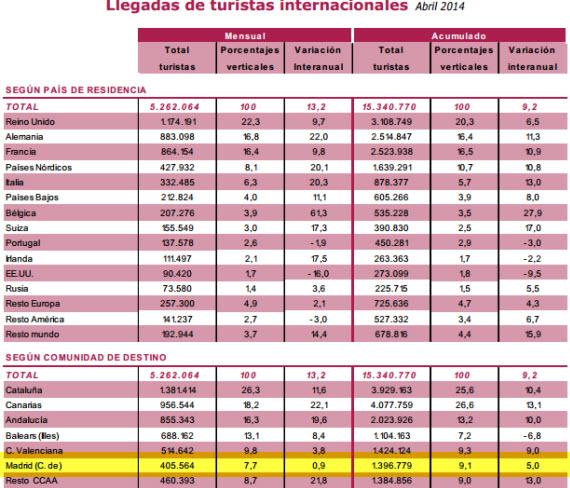 Sube el turismo un 0,9% en abril, el balance en 2014 es un incremento del 5%
