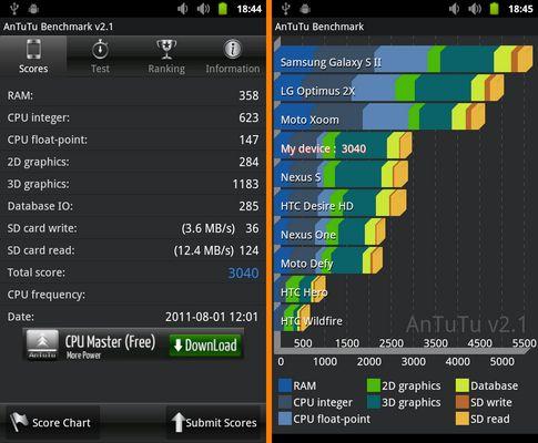 Dropad A8 AnTuTu Benchmark score 3040