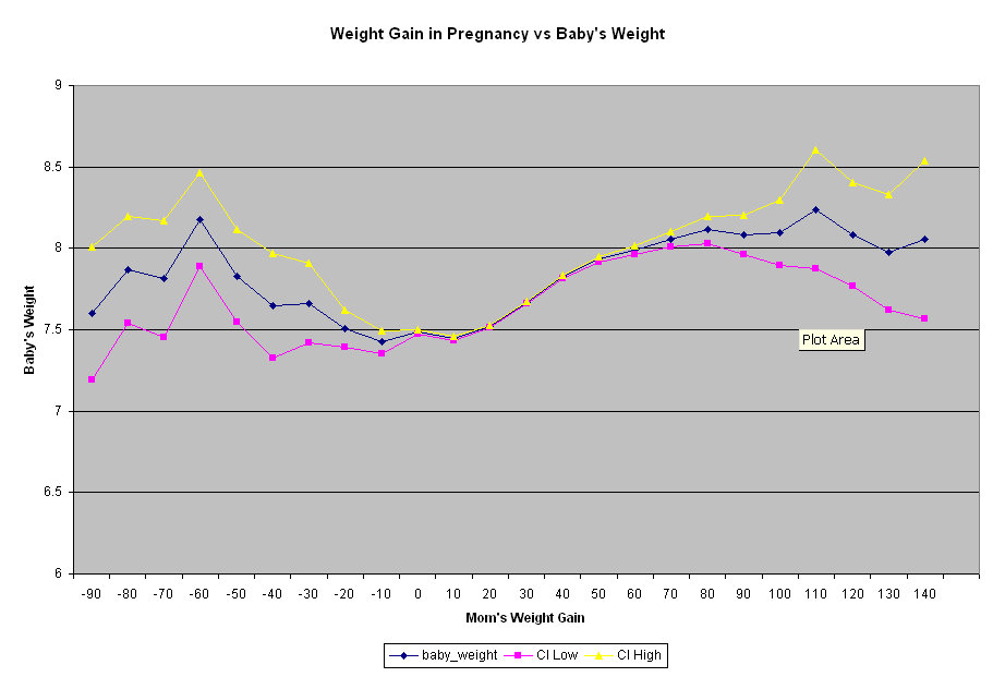Lauras Blog Does A Babys Birth Weight Correspond With A Mothers