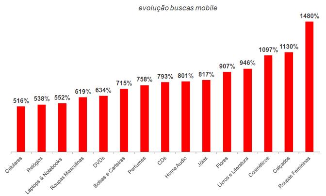 Evolução das buscas por categorias do dia dos namorados no mobile