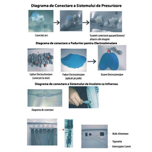 Expert Drenaj Limfatic - Diagrama de Conectare a Sistemului de Presurizare