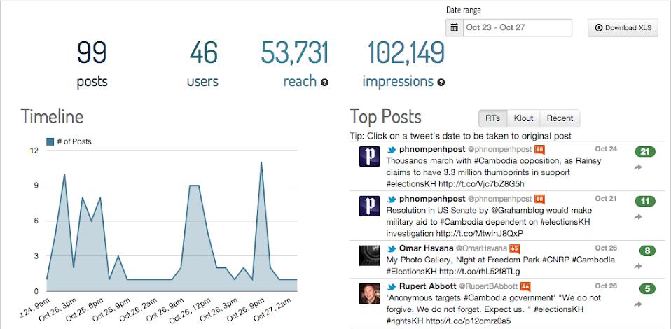 Visualizing #electionsKH: Cambodia election hashtag