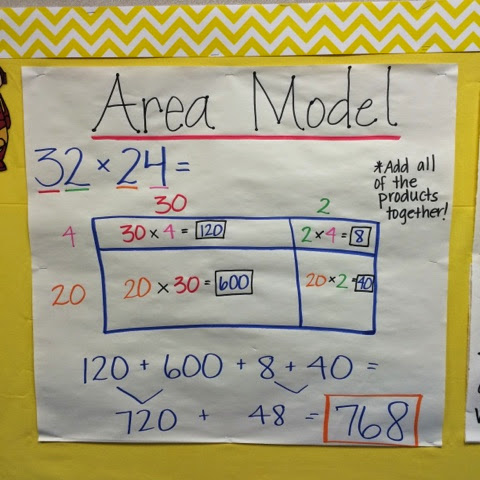 keep calm and teach 5th grade area model anchor chart. Black Bedroom Furniture Sets. Home Design Ideas
