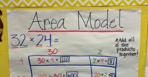 Keep Calm And Teach 5th Grade Area Model Anchor Chart