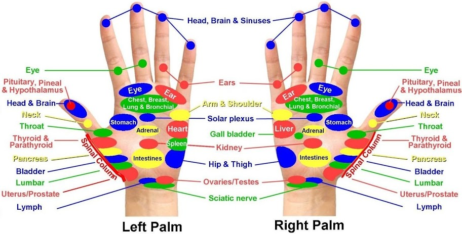 Acupressure Points in hands