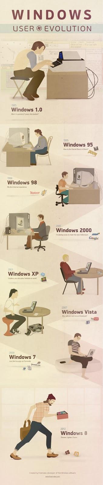 Evolusi Sistem Operasi Windows