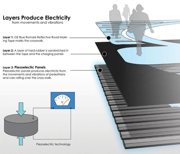 Planchas piezoelectricas se comprimen y generan  electricidad cuando pasan autos o personas por arriba