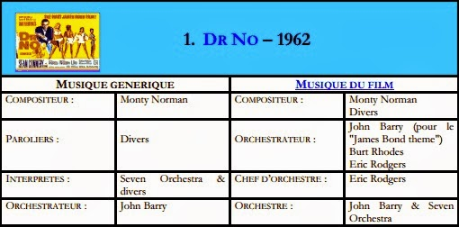 James Bond 007 contre Dr  No (1962) - la BO • Musique de