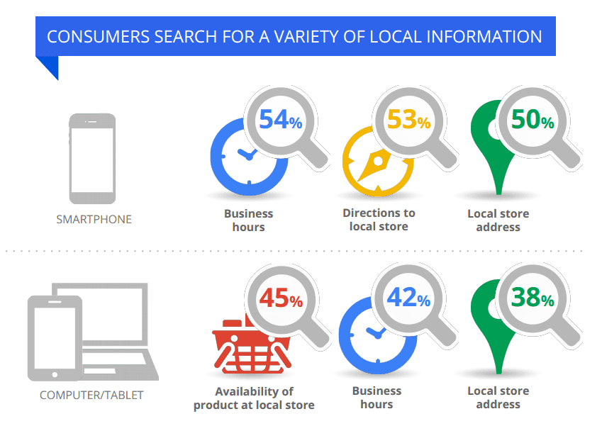Google Local Search Behavior