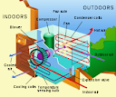 Designing and fabrication of an air conditioner