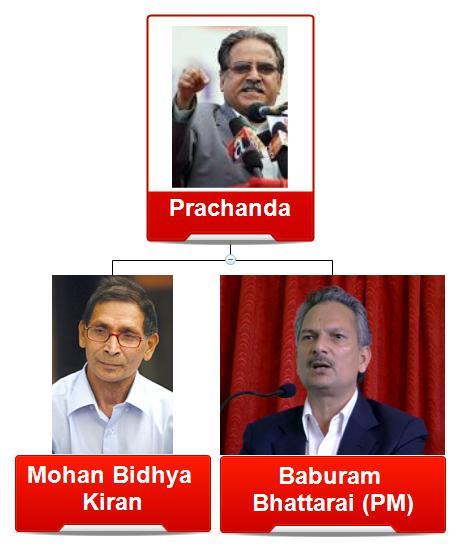 Maoist hierarchy