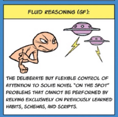 IQ's Corner: CHC Theory: Fluid reasoning or intelligence (Gf
