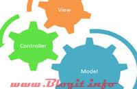 Tìm hiểu mô hình MVC là gì, What is MVC?