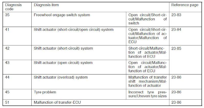 OBD II codes