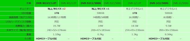 DVR-W1V2/1.0T、DVR-W1/1.0T、DVR-S1C2/500G、DVR-S1C/500G、DVR-1/1.0T、DVR-1C2/500G、DVR-1C/500G 性能比較一覧表